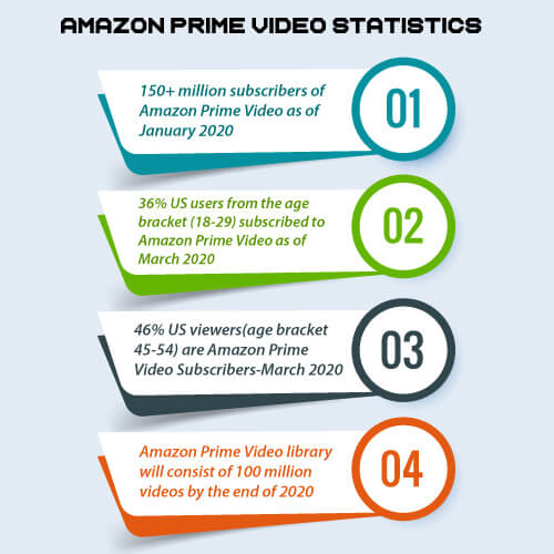 amazon-prime-video-statistics