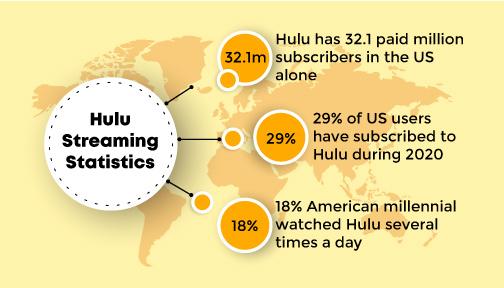 hulu-streaming-statistics