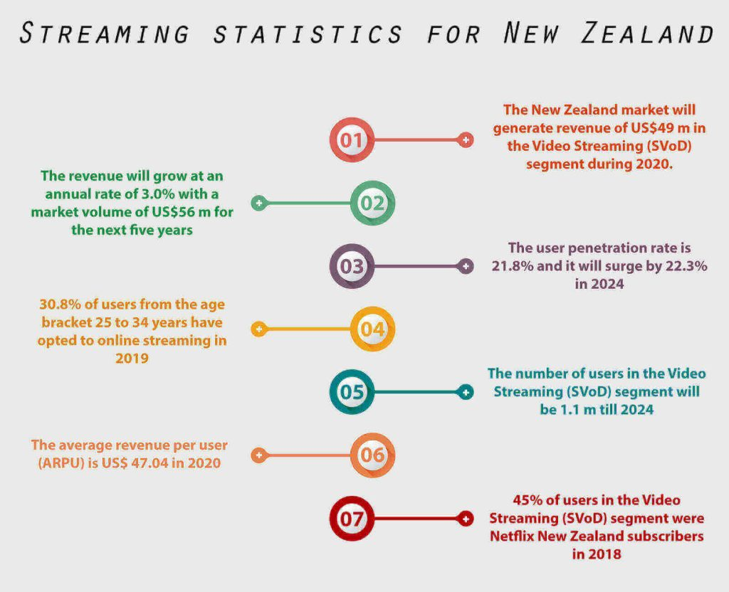 streaming-statistics-new-zealand
