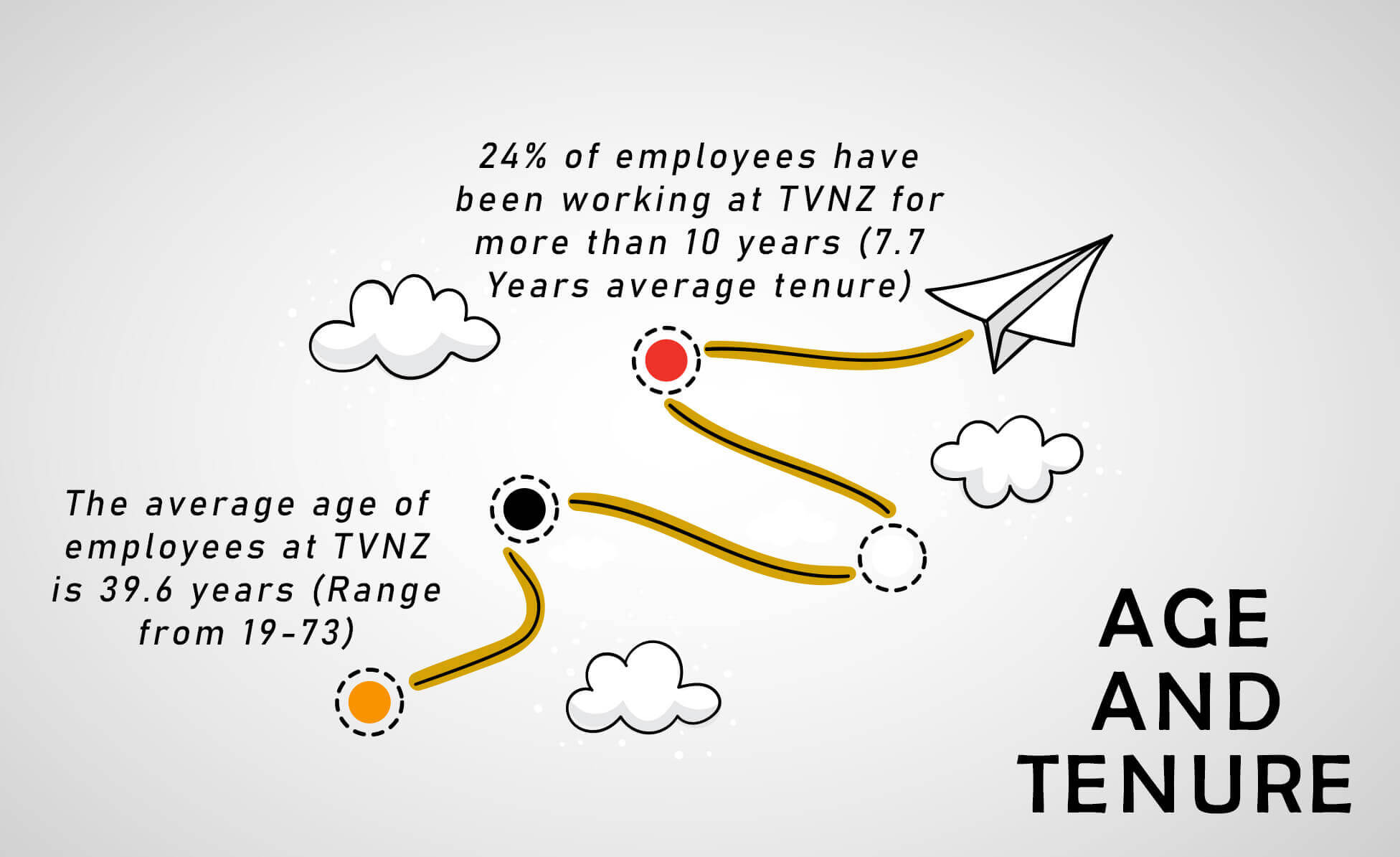age-and-tenure