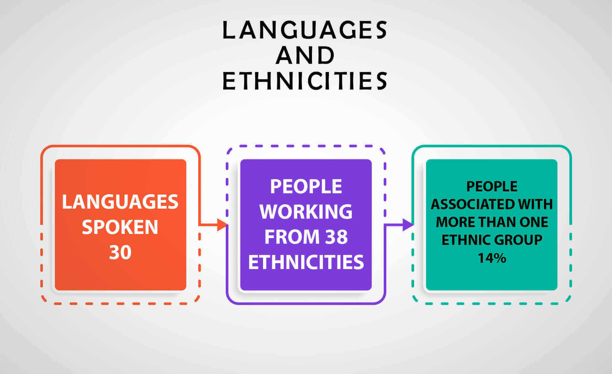 languages-and-ethnicities