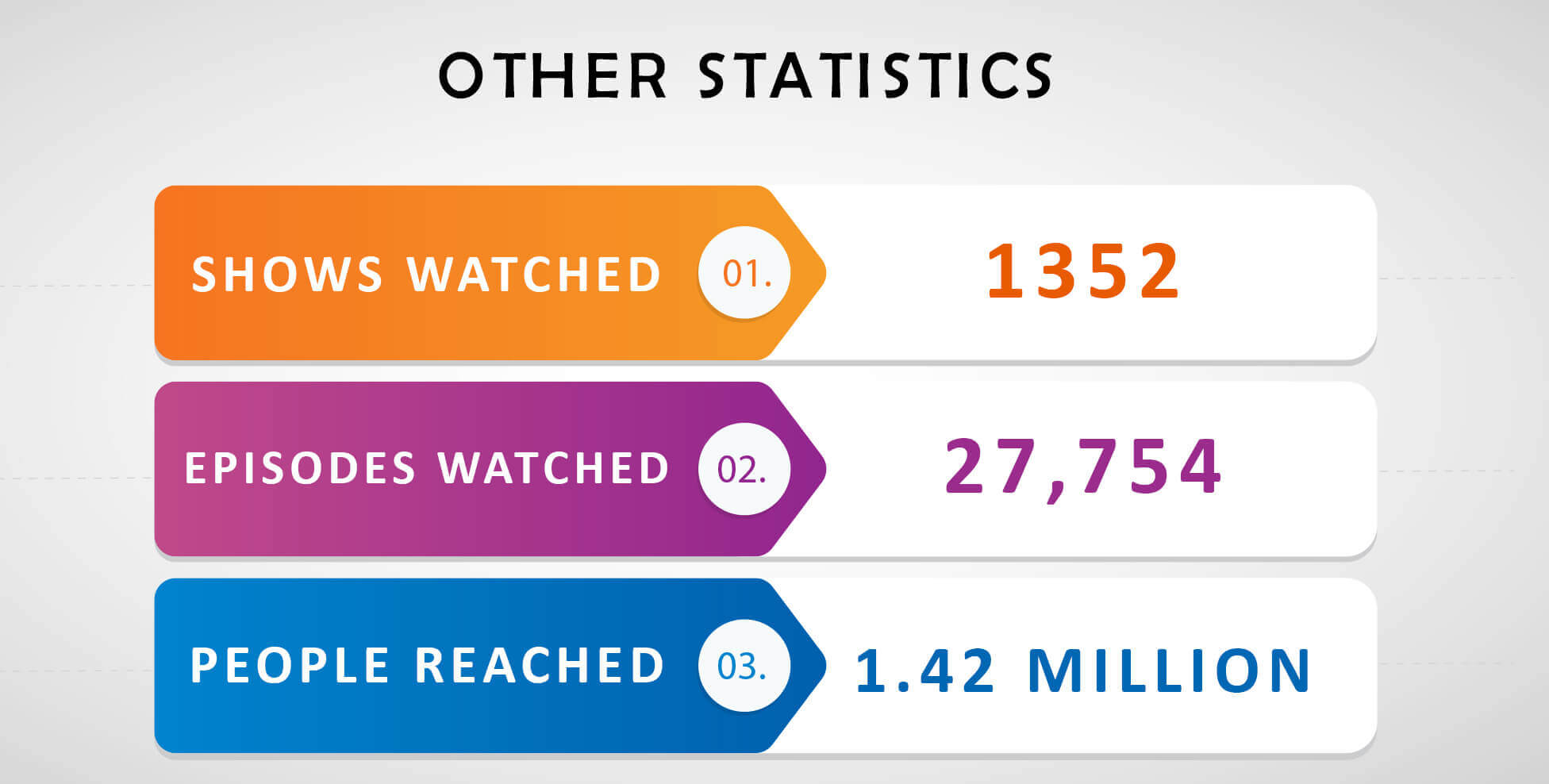 other-statistics