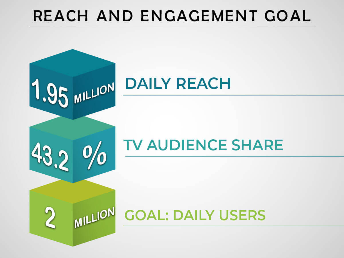 reach-and-engagement-goal