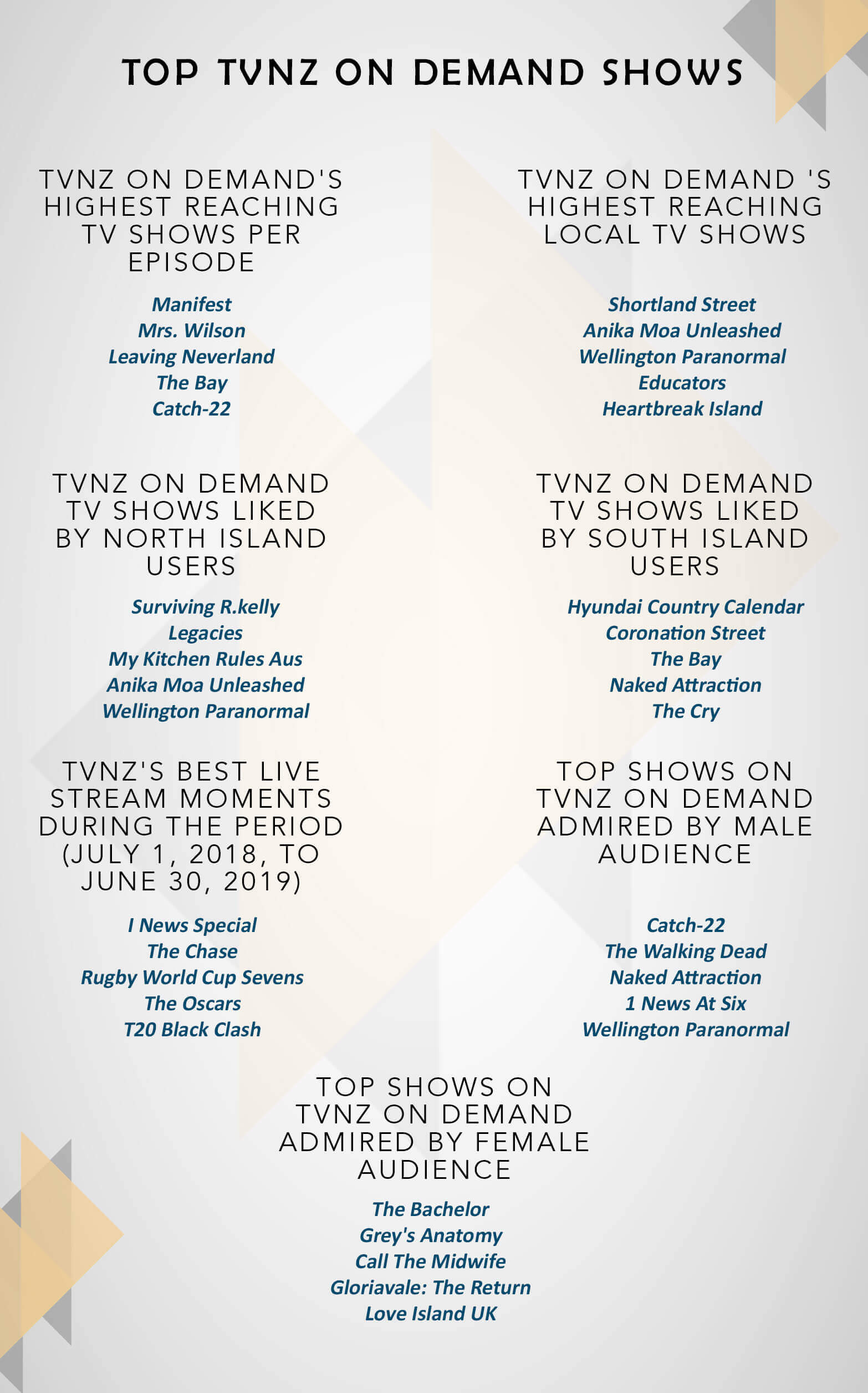 top-tvnz-on-demand-shows-2