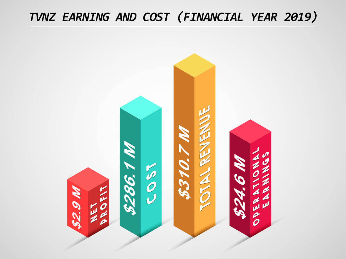 tvnz-earning-and-cost
