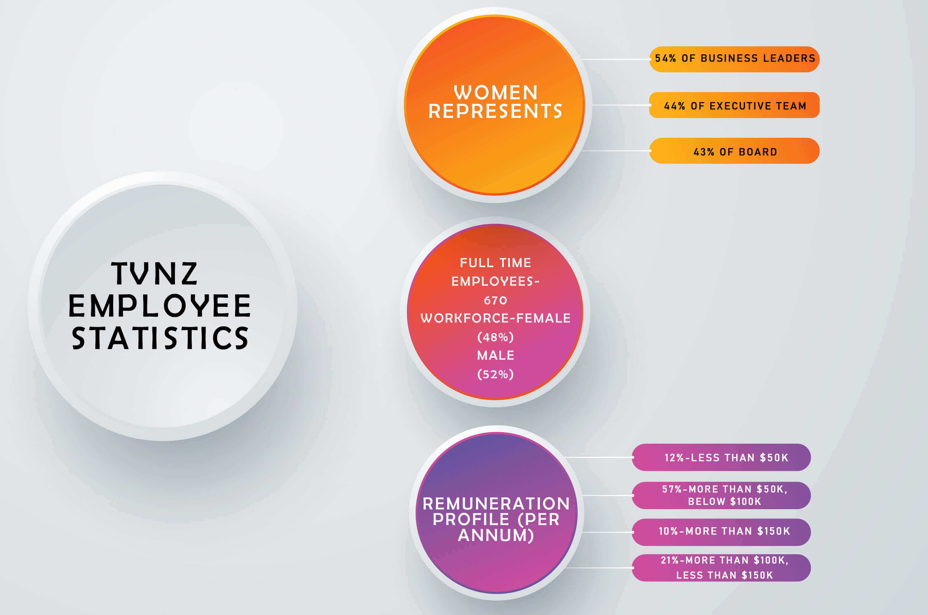 tvnz-employee-statistics