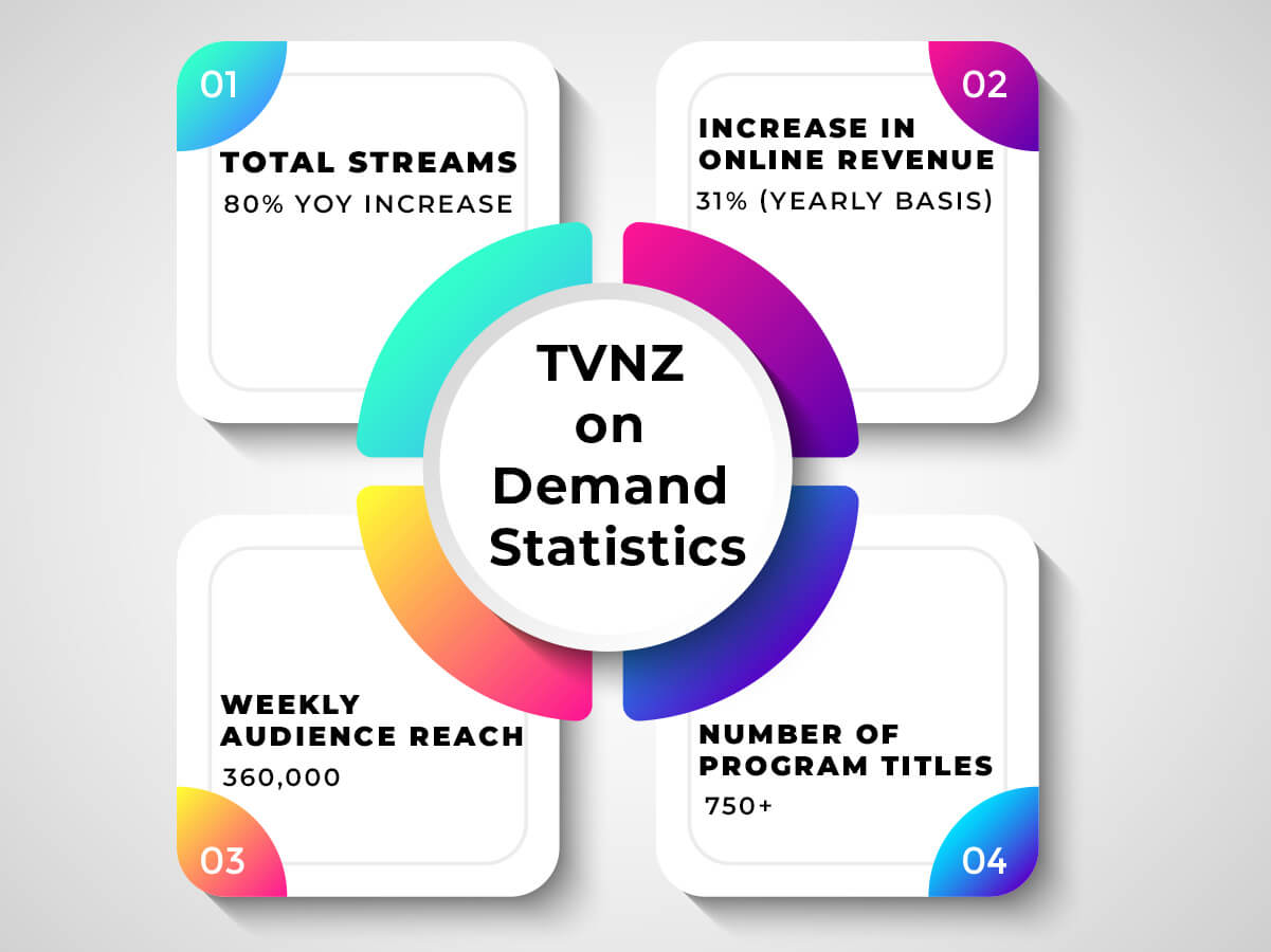 tvnz-on-demand-statistics